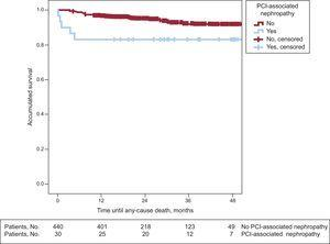 Total mortality survival curves stratified by the appearance of percutaneous coronary intervention-associated nephropathy (log rank test, P=.024); PCI, percutaneous coronary intervention.