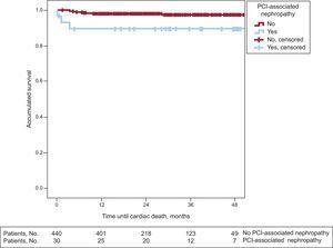 Cardiac mortality survival curves stratified by the appearance of percutaneous coronary intervention-associated nephropathy (log rank test, P=.005); PCI, percutaneous coronary intervention.
