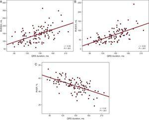 Study of the correlation between QRS width and volume parameters and right ventricular function estimated by means of cardiac magnetic resonance. RVEDVi, right ventricular end-diastolic volume index; RVEF, right ventricular ejection fraction; RVESVi, right ventricular end-systolic volume index.