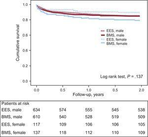 Kaplan-Meier survival curves for the combined clinical end point of death, myocardial infarction or any revascularization, according to treatment and sex. BMS, bare-metal stent; EES, everolimus-eluting stent.