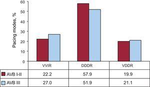 Pacing modes by the degree of atrioventricular block (I-II and III) in 2013. AVB, atrioventricular block; DDDR, sequential pacing with 2 leads; VDDR, sequential pacing with a single lead; VVIR, single-chamber ventricular pacing.