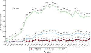 Total number of heart transplantations per year (1984-2013) and by age group.