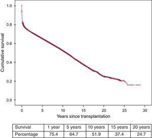 Survival curve for the entire time series.