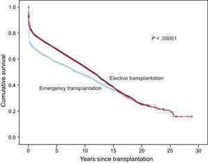 Comparison between survival curves for elective and emergency transplantations.