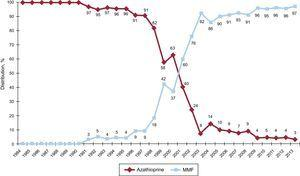 Variations in the use of antimitotic agents (azathioprine and mycophenolate mofetil) in initial immunosuppression in the overall sample (1984-2013). MMF, mycophenolate mofetil.