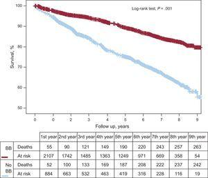 Kaplan-Meier curve showing the prognostic benefit on mortality of beta-blocker treatment for acute coronary syndrome after discharge in the initial patient cohort. BB, beta-blockers.