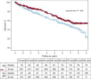 Kaplan-Meier curve showing the prognostic benefit on mortality of beta-blocker treatment for acute coronary syndrome after discharge, with propensity score matching. BB, beta-blockers.