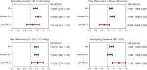 Association of lipid disorders (low HDL-C, hypertriglyceridemia, and AD) with poor office blood pressure control, poor diurnal and nocturnal ABPM blood pressure control, and decreased nocturnal systolic blood pressure (<10%; nondipping). Values adjusted for age, sex, and number of drugs. ABPM, ambulatory blood pressure monitoring; AD, atherogenic dyslipidemia; 95%CI, 95% confidence interval; HDL-C, high density lipoprotein cholesterol; OR, odds ratio; TG, triglycerides.