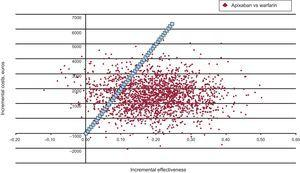 Probabilistic sensitivity analysis. The probability that apixaban is cost-effective (cost per quality-adjusted life year gained < € 30000) compared with acenocoumarol is 87%.