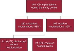 Distribution of ICD implantations by the procedure type (outpatient or inpatient setting) and the need for hospitalization in outpatients. ICD, implantable cardioverter-defibrillator.