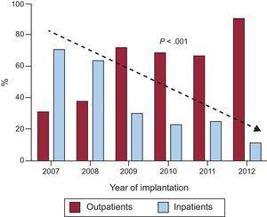 Time course comparing the percentage of outpatient and inpatient implantations between 2007 and 2012. A significant progressive increase is seen in the percentage of outpatient implantations, with a corresponding decrease of inpatient implantations (P < .001).