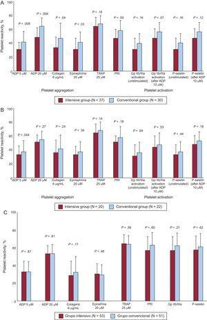 Results of the Control de Hiperglucemia y Actividad Plaquetaria en Pacientes con Síndrome Coronario Agudo. study. Platelet reactivity in patients intensively treated with insulin vs conventional therapy. At the moment of hospital discharge. A: patients with worse glycemic control (glycated hemoglobin > 6.5%). B: patients with better glycemic control (glycated hemoglobin > 6.5%). C: One-year follow-up. ADP, adenosine diphosphate; GPIIb/IIIa, glycoprotein IIb/IIIa; PRI, platelet reactivity index; TRAP, thrombin receptor activating peptide. Reproduced with permission from Vivas et al.47,48.