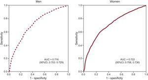 Leptin receiver operating characteristics curves for identifying cardiometabolic abnormalities in men and women. The leptin cutoff value that maximizes sensitivity and specificity is 6.45 ng/mL for men (area under the curve, 0.716; sensitivity, 71.4%; specificity, 60.2%) and 23.75 ng/mL for women (area under the curve, 0.722; sensitivity, 72.3; specificity, 58.7%). AUC, area under the curve.
