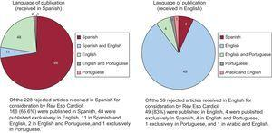 Publication language of the 287 rejected articles subsequently published in other journals.