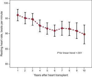 Temporal trend in the resting heart rate in the first 10 years after transplantation. The points represent mean heart rate values of the end of the first year and in the subsequent annual follow-ups, and the error bars indicate the respective 95% confidence intervals.
