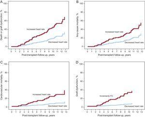 Multivariate Cox proportional hazards analysis: cumulative incidence curves of end points in patients who experienced a net increase or net reduction in heart rate during follow-up.