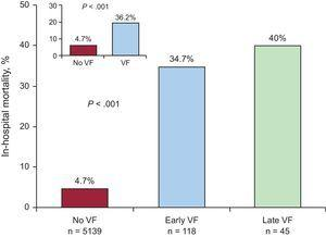 In-hospital mortality by presence or absence of VF and by subgroup of VF type. VF, ventricular fibrillation.