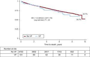 Survival by presence or absence of VF during acute phase coronary event. In-hospital deaths excluded. VF, ventricular fibrillation; HR, hazard ratio; 95%CI, 95% confidence interval.