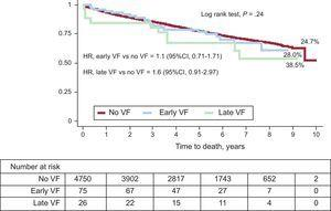 Survival stratified by VF type during acute phase, compared to survivors without VF. In-hospital deaths excluded. VF, ventricular fibrillation; HR, hazard ratio; 95%CI, 95% confidence interval.