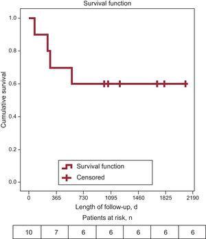 Estimated survival (total mortality) of the sample.