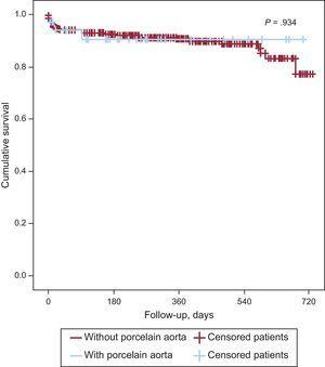 Estimation of survival of the study population (n = 449) based on the presence or absence of porcelain aorta.