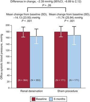Results of the primary end point (lower mean systolic blood pressure at 6 months) in the SYMPLICITY HTN-3 trial, which compared renal denervation with a sham procedure. 95%CI, 95% confidence interval; SD, standard deviation. Reproduced with permission from Bhatt et al.33