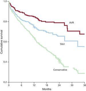 Cumulative survival in the Prospective Registry of Symptomatic Severe Aortic Stenosis in Octogenarians. AVR, aortic valve replacement; TAVI, transcatheter aortic valve implantation. Adapted from Martínez-Sellés et al.38
