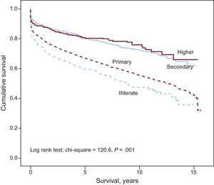 """Kaplan-Meier survival curves for total mortality during follow-up by educational level. Educational level: """"illiterate"""" (no schooling) """"primary education"""" (equivalent to elementary or junior school education); """"secondary education"""" (equivalent to secondary or high school education), and """"higher education"""" (university studies)."""