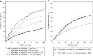 Risk for death or rehospitalization for acute decompensated heart failure in hospitalized patients with acute decompensated heart failure as a function of N-terminal pro-B-type natriuretic peptide concentration achieved at discharge (A) or whether a 30% change in N-terminal pro-B-type natriuretic peptide was achieved by discharge (B). NT-proBNP, N-terminal pro-B-type natriuretic peptide. Reproduced with permission from Salah et al.33