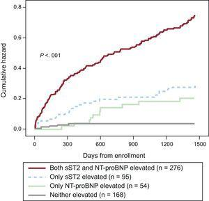 Risk for death after admission for acute decompensated heart failure as a function of elevated soluble ST2 (> 35 ng/mL) and N-terminal pro-B-type natriuretic peptide (> 1000 pg/mL) during 4 years of follow-up in the PRIDE study. NT–proBNP, N-terminal pro-B-type natriuretic peptide; sSt2, soluble ST2.