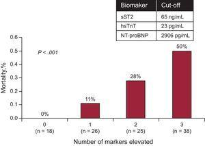 Among patients with acute decompensated heart failure, a multimarker strategy including N-terminal pro-B-type natriuretic peptide, soluble ST2, and high-sensitivity troponin T provided independent prognostication, each reclassifying risk. hsTnT: high-sensitivity troponin T; NT-proBNP, N-terminal pro-B-type natriuretic peptide; sST2, soluble ST2. Reproduced with permission from Pascual-Figal et al.43.