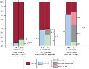 Heart failure units by type and hospital complexity.