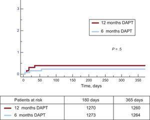Cumulative incidence of definite stent thrombosis in both groups. DAPT: dual antiplatelet therapy.