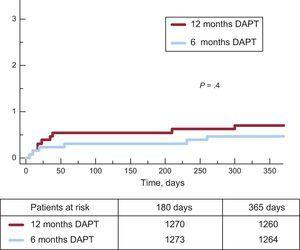 Cumulative incidence of definite or probable stent thrombosis in both groups. DAPT, dual antiplatelet therapy.