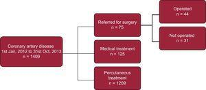 Therapeutic management of patients diagnosed with coronary artery disease.