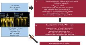 Algorithm to evaluate aortic stenosis patients with aortic valve area of 0.75cm2 to 1cm2, mean pressure gradient of < 40mmHg, and ejection fraction > 50%, and with low flow (stroke volume index ≤ 35mL/m2) or normal flow (stroke volume index > 35mL/m2). Complement the study of aortic stenosis severity with echocardiography (A) and if doubts persist, complement the study using other examinations (B). If severe aortic stenosis is confirmed, propose surgery according to the clinical criteria. AA, ascending aorta; AU, Agatston units; AVA, aortic valve area; AVC, aortic valve calcium; AS, aortic stenosis; BNP, B-type natriuretic peptide; CT, computed tomography; EF, ejection fraction; HT, hypertension; LVH, left ventricular hypertrophy; LVOT, left ventricular outflow tract, MG, mean gradient; SVI, stroke volume index; TEE, transesophageal echocardiography; VTI, velocity-time integral.