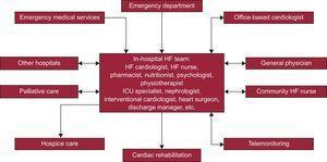 Multidisciplinary approach to heart failure. HF, heart failure; ICU, intensive care unit.