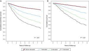 Cox regression survival curves according to the number of elevated biomarkers (soluble neprilysin, high-sensitivity troponin T and ST2; N=797). A: Event-free survival curve for the primary composite endpoint of cardiovascular death or heart failure hospitalization. B: Survival curve for cardiovascular death. hsTnT, high-sensitivity troponin T; sNEP, soluble neprilysin. A biomarker was considered elevated if equal or above the median values: soluble neprilysin, 0.64 ng/mL; high-sensitivity troponin T, 22.3 ng/L; ST2, 38.1 ng/mL.