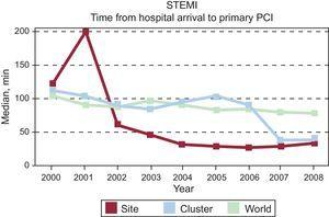 Benchmarking between different hospitals (single site and cluster of hospitals in a country (Spain) and complete cohort (world) showing temporal trends in door-to-balloon time in hospitals with primary percutaneous coronary intervention facilities. Global Registry of Acute Coronary Events. Adapted from Spanish benchmark reports, Fox et al.138.