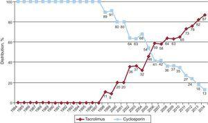 Annual changes in use of calcineurin inhibitors (cyclosporin and tacrolimus) in initial immunosuppression in the total sample (1984-2014).