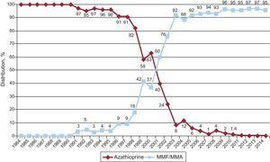 Annual changes in use of antimitotics (azathioprine and mycophenolate mofetil/mycophenolic acid) in initial immunosuppression in the total sample (1984-2014). MMA, mycophenolic acid; MMF, mycophenolate mofetil.