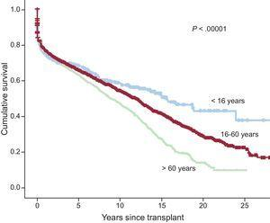 Survival curve comparison by recipient age at time of transplant (<16 years, 16-60 years, and >60 years).