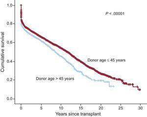 Survival curve comparison for heart transplant by donor age.