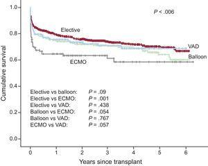 Survival curve comparison between elective transplantations, emergency transplantations without ventricular assistance, and emergency transplantations with ventricular assistance (2009-2014). ECMO, extracorporeal membrane oxygenation; VAD, ventricular assist device.