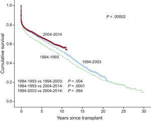 Survival curve comparison of the total sample by period of transplantation (10-year intervals since 1984).
