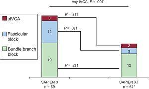 New-onset intraventricular conduction abnormalities with SAPIEN 3 compared with SAPIEN XT. Absolute numbers for the respective IVCA are displayed in the graphs. Thirty-five (51%) and 47 (73%) patients in the SAPIEN 3 and SAPIEN XT cohorts did not display new-onset IVCA at discharge (P=.007), respectively (see Table 5 for details). IVCA, intraventricular conduction abnormality; uIVCA, unspecific intraventricular conduction abnormality. * In 2 patients, no discharge electrocardiographic data were available due to intraprocedural death.