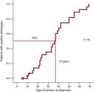 Disease penetrance in carriers of the Arg92Gln mutation: 25% at 23 years, 50% at 37 years, and 75% at 50 years.