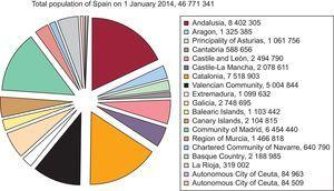 Population of Spain on 1 January 2014. Source: Spanish National Institute of Statistics.28