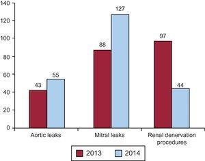 Changes in the number of paravalvular leak closures and renal denervation procedures in 2013 and 2014.
