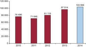 Changes in the numbers of diagnostic studies performed via radial access since 2010.
